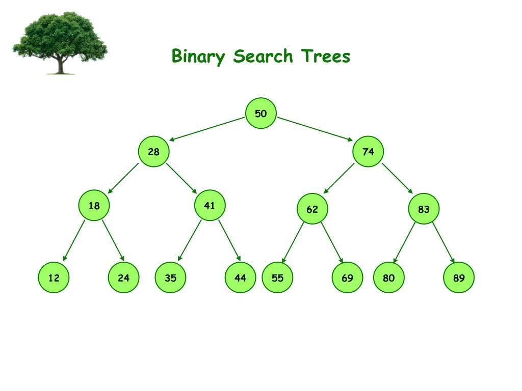 Introduction to Binary Search Trees