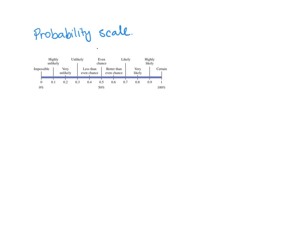 Probability Scale How-To
