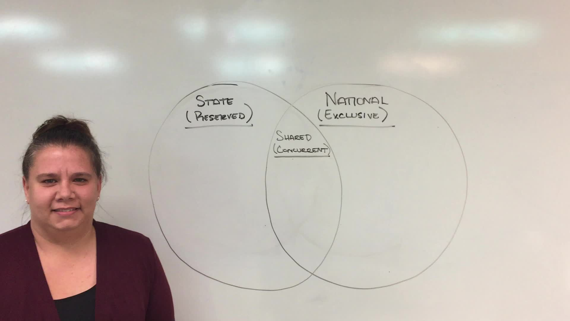 Federalism Venn Diagram