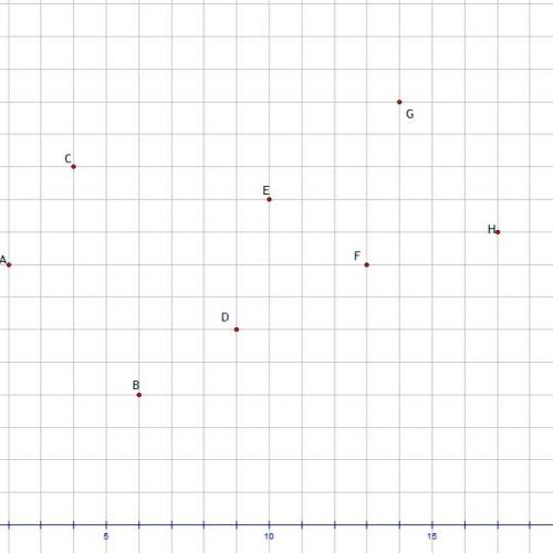 Visual of Least Squares Regression