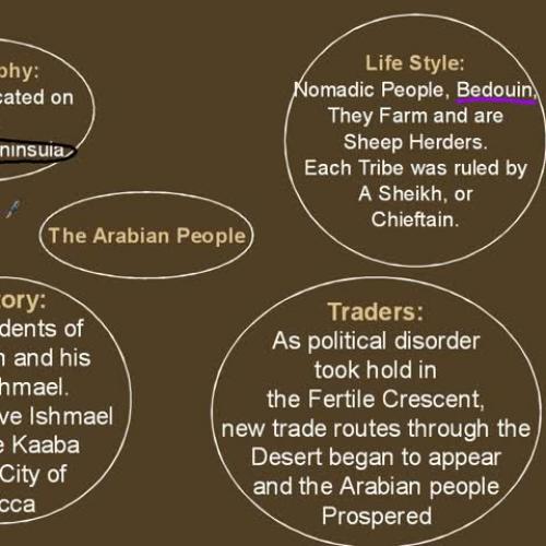 rec intro islam history