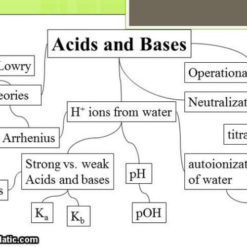 Introduction to Acids and Bases 2013