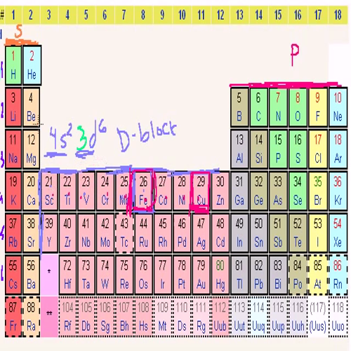 03 - Kahn Academy - Electron Configurations