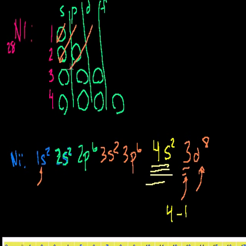 04 - Kahn Academy - electron configurations 2