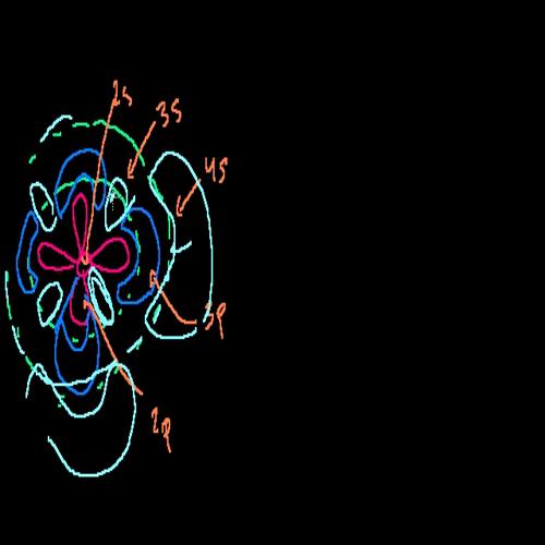 05 - Kahn Academy - Valence Electrons