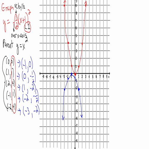 Transforming a Parabola