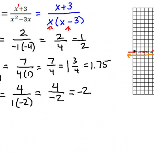 Graphing Rational Funtions