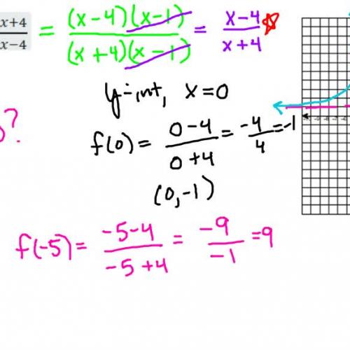 Rational Function Problem 2