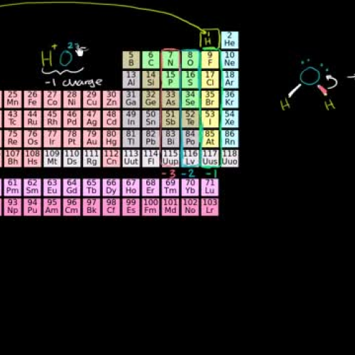 03 - Oxidation state trends in periodic table