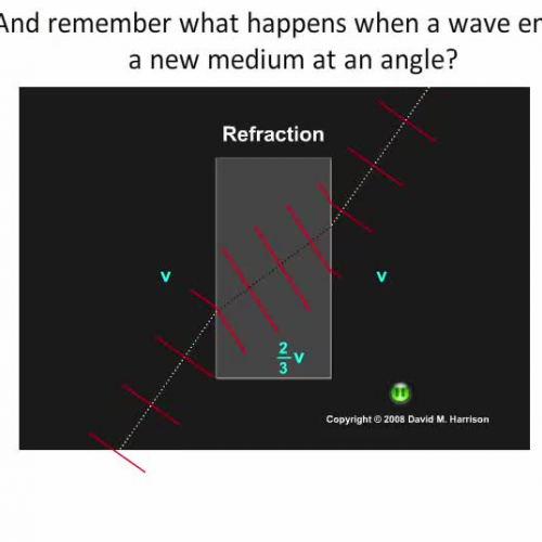 Refraction and Electromagnetic Waves