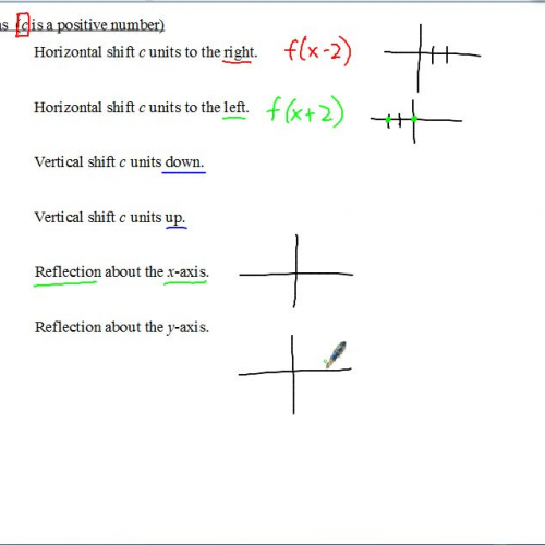 AP Calculus Notes Graphing and Transformation