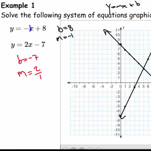 Solving a linear system of equations I (Graphically)
