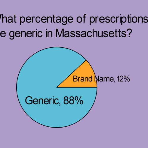 What percentage of prescriptions are generic in Massachusetts? slm161227