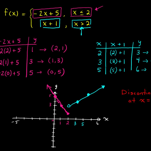 CA: 2.6 Basic Graphs of Functions (Example 2a)