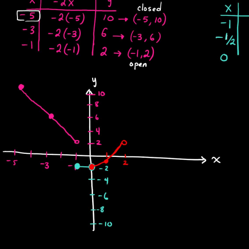CA: 2.6 Basic Graphs of Functions (Example 2b)