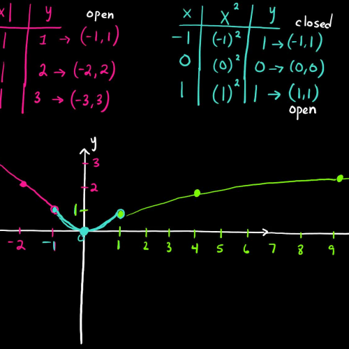 CA: 2.6 Basic Graphs of Functions (Example 2c)