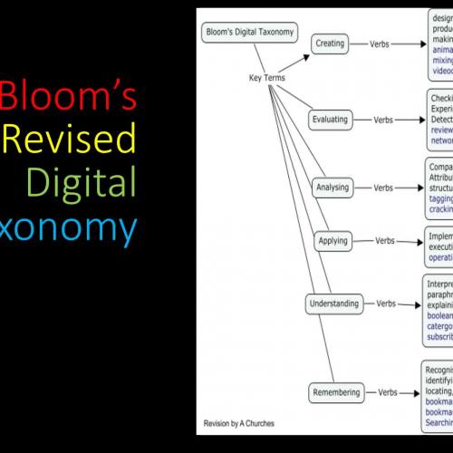 CW Bloom's Revised Digital Taxonomy