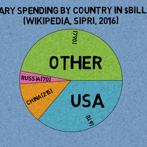 How much should we spend on our military?