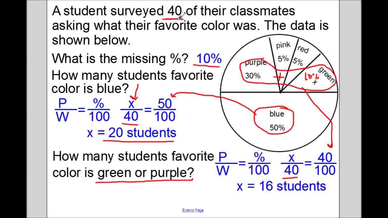 Circle Graphs