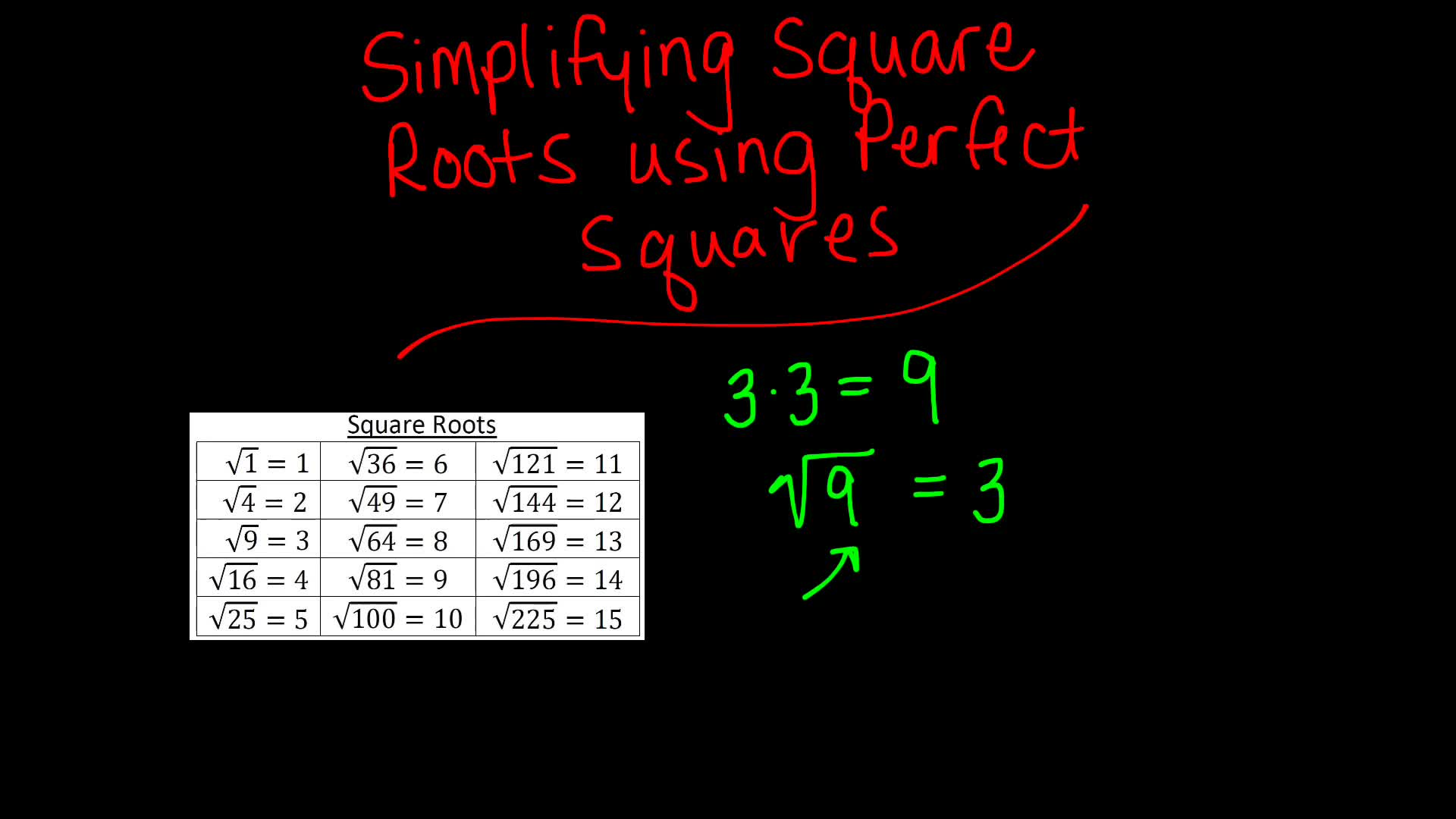 Simplifying Square Roots with Perfect Squares