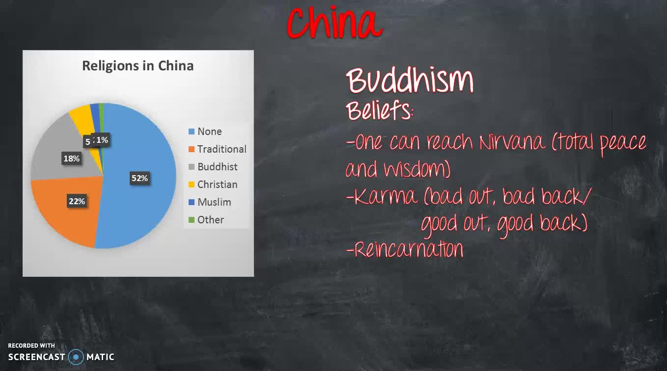 MBeran Religions of China