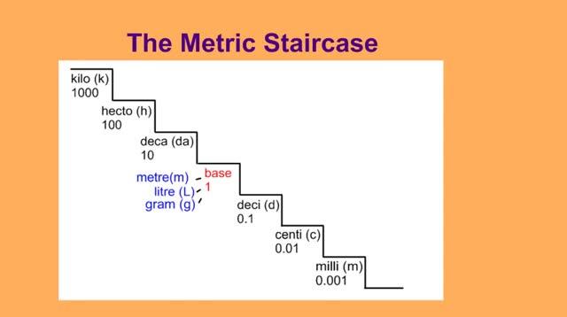 Metric Stairstep